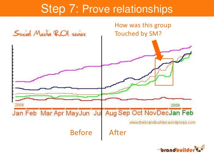 Step 7: Prove relationships<br />How was this group<br />Touched by SM?<br />Before<br />After<br />