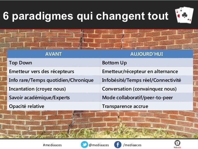6 paradigmes qui changent tout  AVANT  AUJOURD'HUI  Top Down  Bottom Up  Emetteur vers des récepteurs  Emetteur/récepteur ...