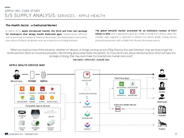Apple Inc.: Product Portfolio Analysis (Company Overview)