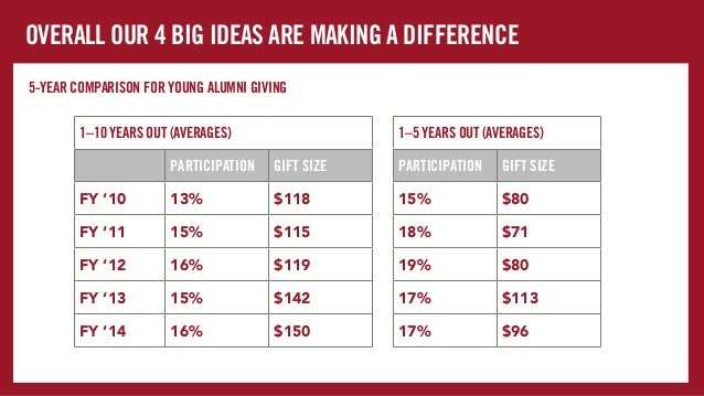 BOTTOM LINE: KEY TAKEAWAYS Data indicates that much like the personal lives of young alumni, their participation and dolla...