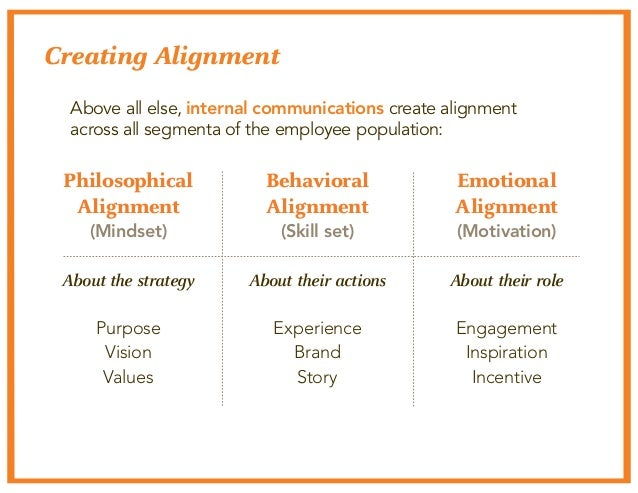 Creating Alignment  Above all else, internal communications create alignment  across all segmenta of the employee populati...