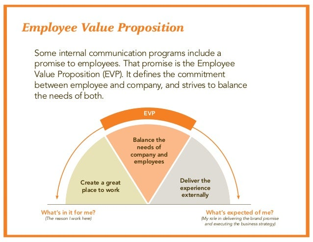 Employee Value Proposition  Some internal communication programs include a  promise to employees. That promise is the Empl...