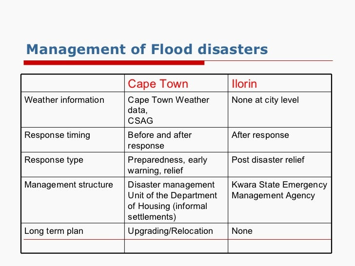 Olorunfemi Flood Risk Management In Diverse Contexts