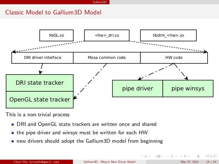 Gallium3D - Mesa's New Driver ...