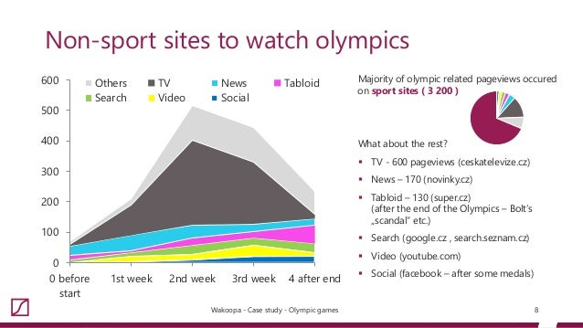 a study of the olympic games Get kids excited about the olympic games and have them explore countries and landmarks with how maps change case study: continents and countries olympic sort.