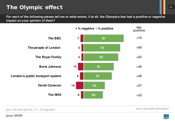the effect of the london 2012 There may well be no olympics in london in 2012 the government did not know where it was going to find enough money to pay for it, even before the.