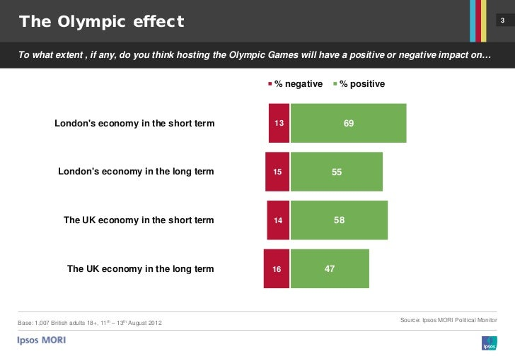impact of 2012 olympics on hospitality London 2012 olympics data from the guardian datastore.