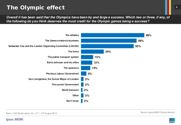 Reassessing the negative impact of hosting the 2020 Olympics