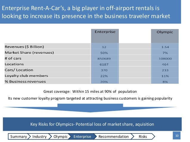 rent so that you can personal car or truck enterprise plan