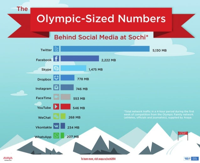The Olympic-Sized Numbers Behind Social Media at the Sochi 2014 Winter Olympics