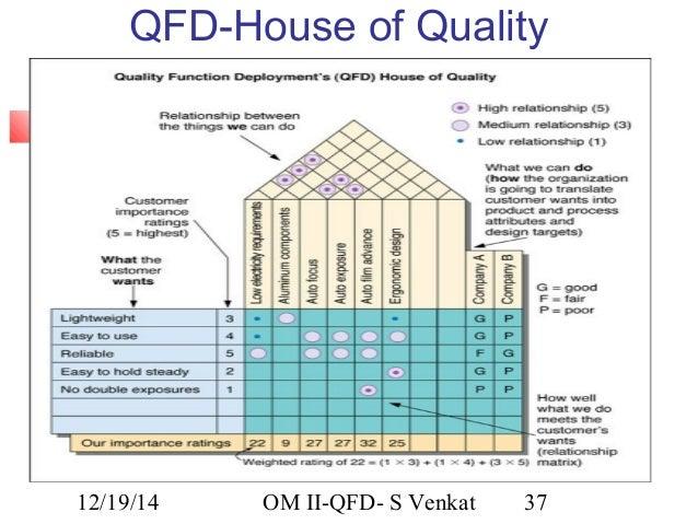 Om for Quality houses