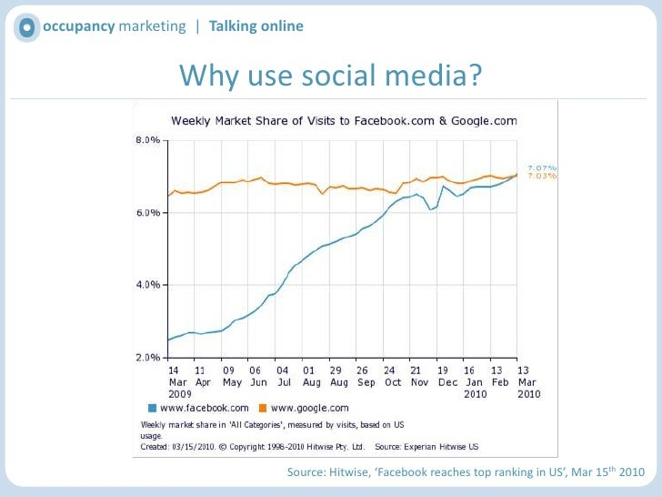occupancy marketing  |  Talking online<br />Why use social media?<br />Source: The Economist, 'A World of Connections', Ja...