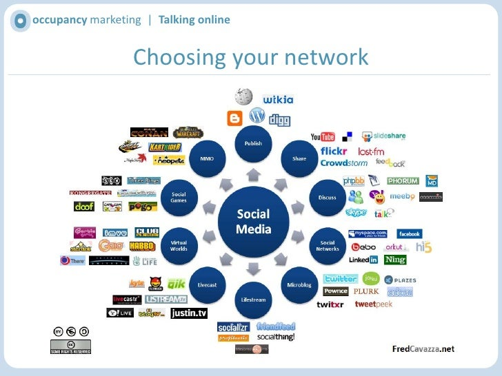 occupancy marketing  |  Talking online<br />Why use social media?<br />Source: Hitwise, 'Facebook reaches top ranking in U...