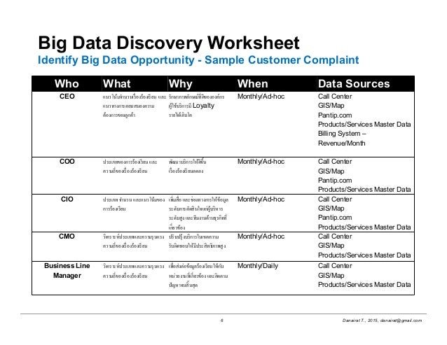 Big data project management – Project Management Worksheet