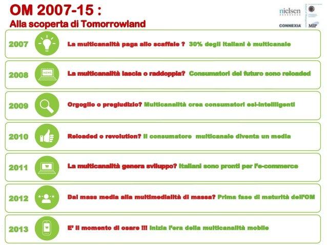 OM15 - Nielsen, Stefano Cini Slide 2