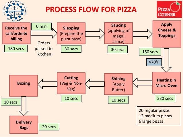 pizza hut competitive advantage