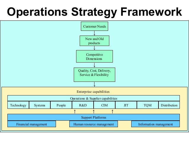 Om 2012 m1 intro - operations strategy