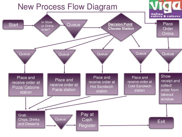 optimizing food ordering and serving process at a restaurant rh slideshare net Manufacturing Process Flow Diagram Application Process Flow Diagram
