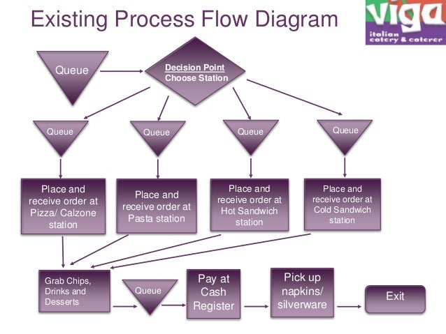 optimizing food ordering and serving process at a restaurant rh slideshare net process flow diagram fast food restaurant Engineering Process Flow Diagram