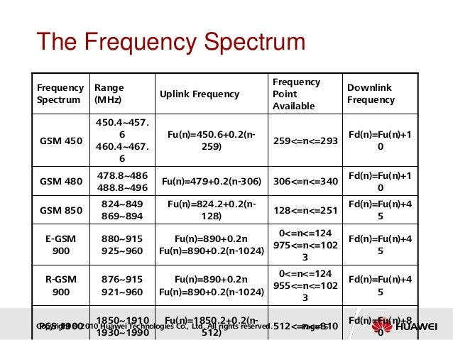 Copyright © 2010 Huawei Technologies Co., Ltd. All rights reserved. Page15 The Frequency Spectrum Frequency Spectrum Range...