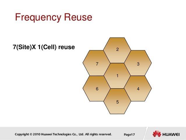 Copyright © 2010 Huawei Technologies Co., Ltd. All rights reserved. Page17 Frequency Reuse 7(Site)X 1(Cell) reuse 2 1 2 3 ...