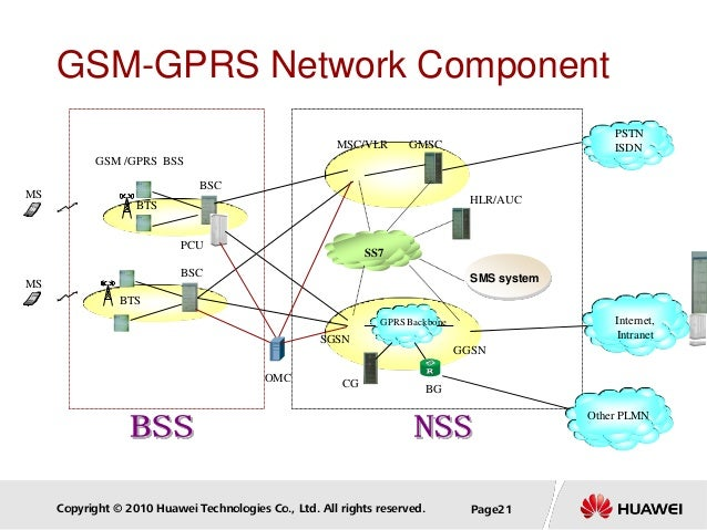 Copyright © 2010 Huawei Technologies Co., Ltd. All rights reserved. Page21 GSM-GPRS Network Component GSM /GPRS BSS BTS BS...