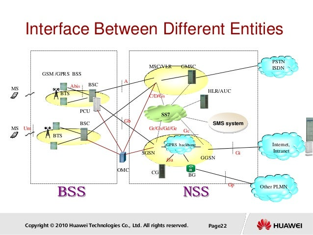 Copyright © 2010 Huawei Technologies Co., Ltd. All rights reserved. Page22 Interface Between Different Entities GSM /GPRS ...