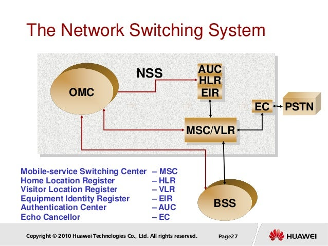 Copyright © 2010 Huawei Technologies Co., Ltd. All rights reserved. Page27 Mobile-service Switching Center – MSC Home Loca...