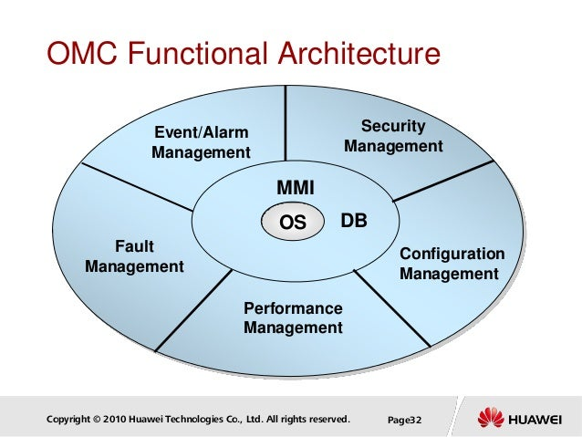Copyright © 2010 Huawei Technologies Co., Ltd. All rights reserved. Page32 OMC Functional Architecture OS MMI DB Event/Ala...