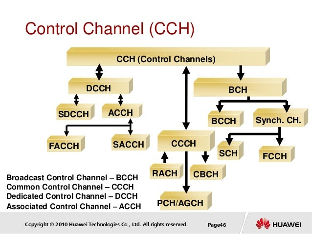 Copyright © 2010 Huawei Technologies Co., Ltd. All rights reserved. Page46 FCCHSCH CCH (Control Channels) DCCH SDCCH BCH B...