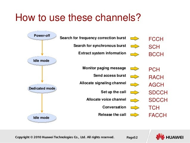 Copyright © 2010 Huawei Technologies Co., Ltd. All rights reserved. Page52 Allocate signaling channel FCCH SCH BCCH PCH RA...