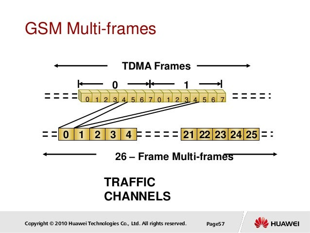 Copyright © 2010 Huawei Technologies Co., Ltd. All rights reserved. Page57 GSM Multi-frames TDMA Frames 0 1 0 1 2 43 21 22...