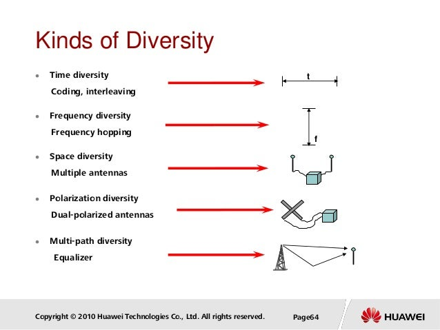 Copyright © 2010 Huawei Technologies Co., Ltd. All rights reserved. Page64 Kinds of Diversity  Time diversity Coding, int...
