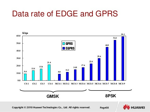 Copyright © 2010 Huawei Technologies Co., Ltd. All rights reserved. Page68 Data rate of EDGE and GPRS 8PSKGMSK 9.0 13.4 15...