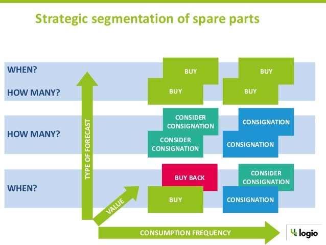 aautomating spare parts managment Mro is about more than keeping equipment lists and ordering parts a global maker of bio-based food ingredients and biochemicals shows how a.