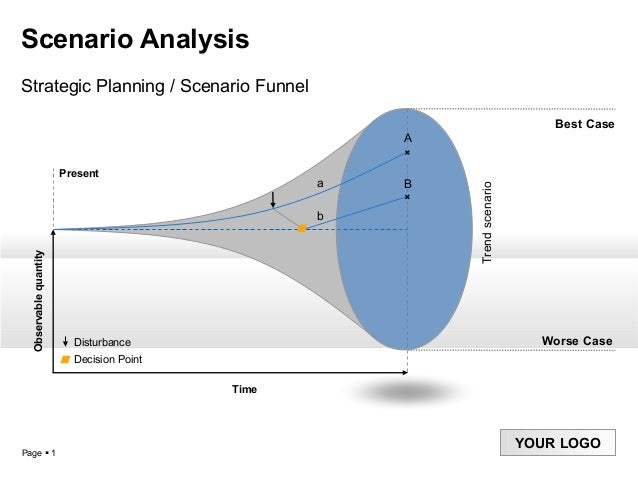 Page  1 YOUR LOGO Scenario Analysis Strategic Planning / Scenario Funnel Time Present Observablequantity Trendscenario Wo...