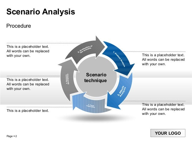 scenario analysis Scenario analysis is a process of analyzing possible future events by considering alternative possible outcomes (sometimes called alternative worlds) thus, scenario analysis, which is one of the main forms of projection.