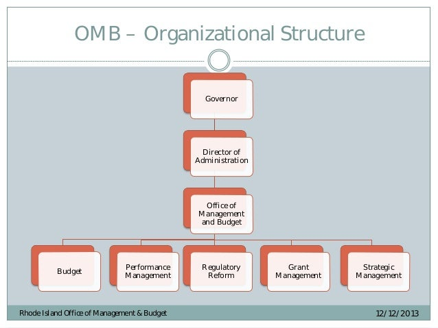 organizational plans Organization development plan, dates (no more than 3 years recommended) date created this plan supports the efforts of the organization strategic plan.