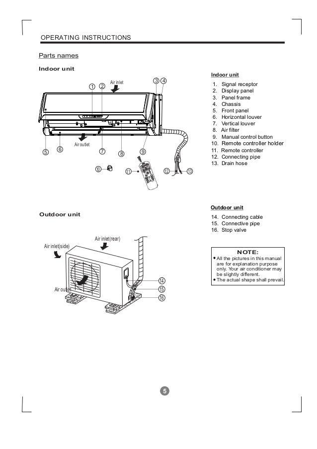 split ac manual on daily instruction manual guides u2022 rh testingwordpress co LG Mini Split Air Conditioner Mitsubishi Mini Split Air Conditioners