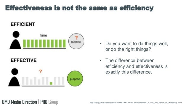 difference between productivity and efficiency Efficiency measures how little waste is created when producing and selling a product productivity, on the other hand, considers how to maximize sales and profits while using as few assets as possible the difference between efficiency and productivity efficiency tries to reduce waste, while.