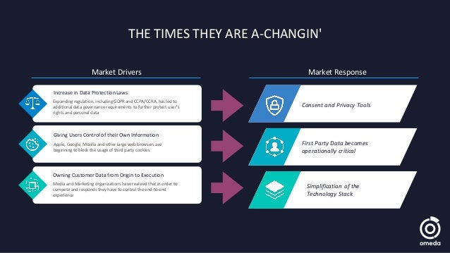 THE TIMES THEY ARE A-CHANGIN' Market Drivers Market Response Consent and Privacy Tools First Party Data becomes operationa...