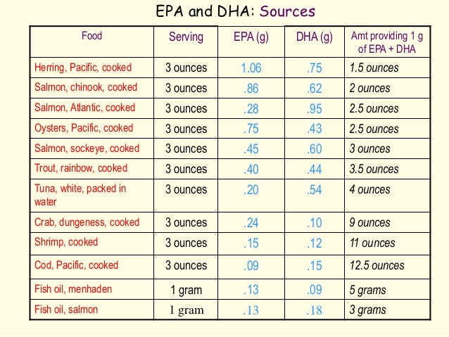 Which Food Is The Best Source Of Epa Dha
