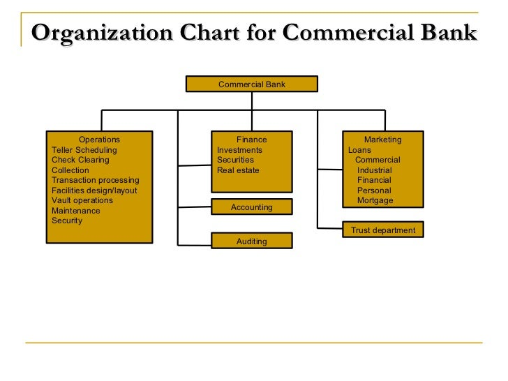 analysis of commercial bank operation and