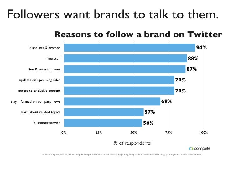 The Entire Twitter Ad Platform in 30 Minutes Slide 3