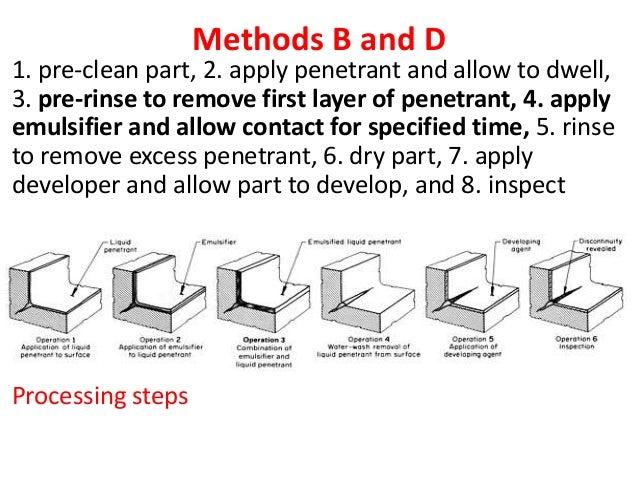 ASNT Level II Study Guide: Liquid Penetrant Testing Method ...