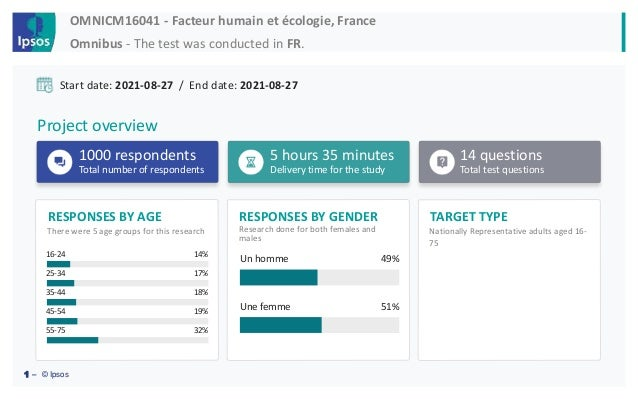 TARGET TYPE RESPONSES BY GENDER RESPONSES BY AGE OMNICM16041 - Facteur humain et écologie, France Omnibus - The test was c...