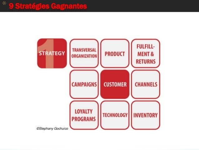 11 * 9 Stratégies Gagnantes ©Stephany Gochuico