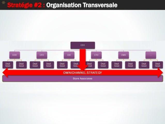 13 * Stratégie #2 : Organisation Transversale
