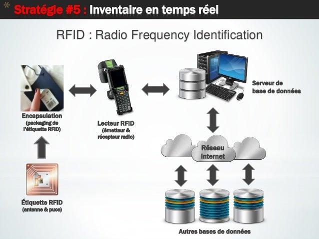 22 * Stratégie #5 : Inventaire en temps réel Réseau Internet Étiquette RFID (antenne & puce) Lecteur RFID (émetteur & réce...