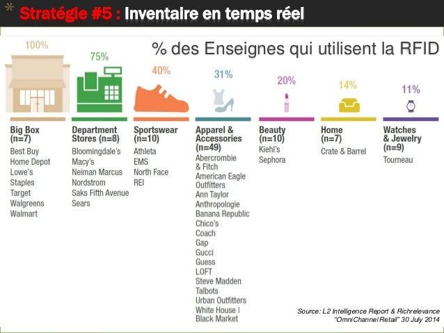 """* Stratégie #5 : Inventaire en temps réel Pourquoi RFID ? Source: L2 Intelligence Report & Richrelevance """"OmniChannel Reta..."""
